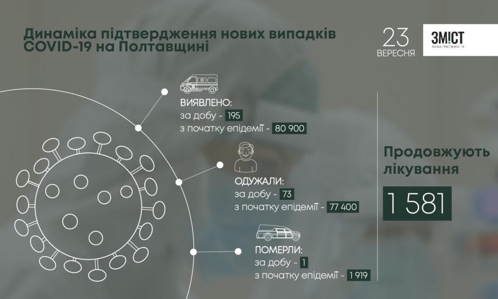 На Полтавщині майже у 200 людей підтвердили COVID-19: де виявили нових хворих