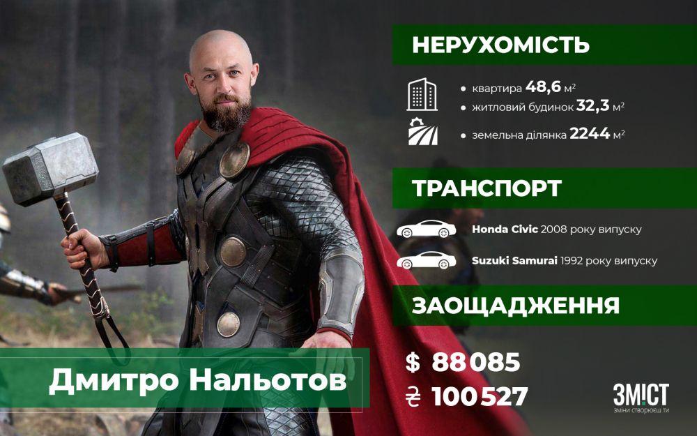 Заощадження і власність Дмитра Нальотова