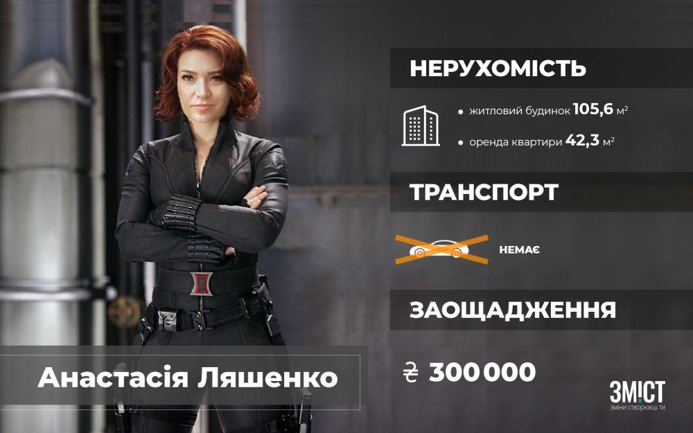 Заощадження і власність Анастасії Ляшенко