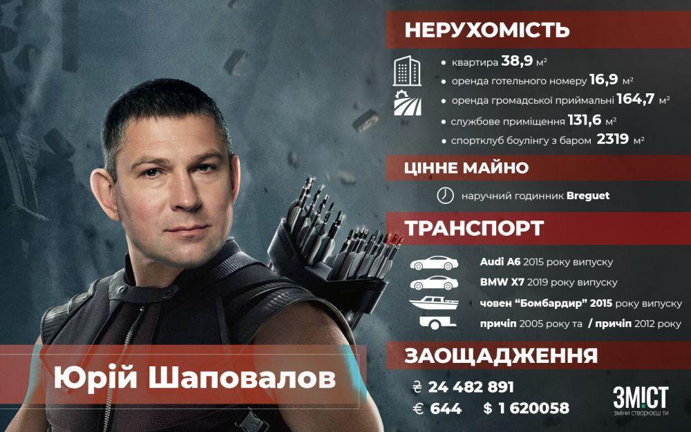 Заощадження і власність Юрія Шаповалова
