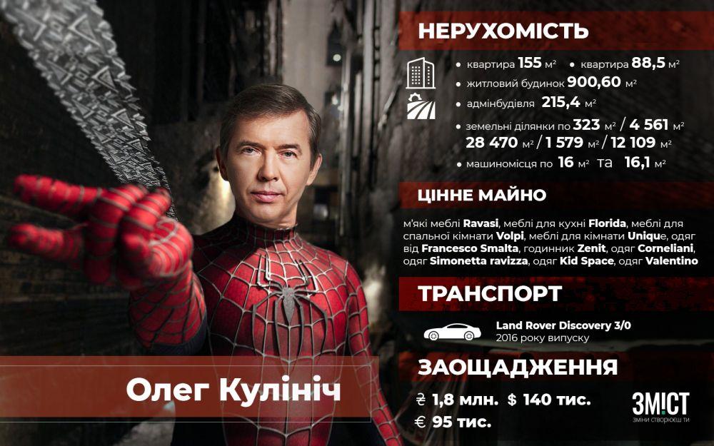 Заощадження і власність Олега Кулініча