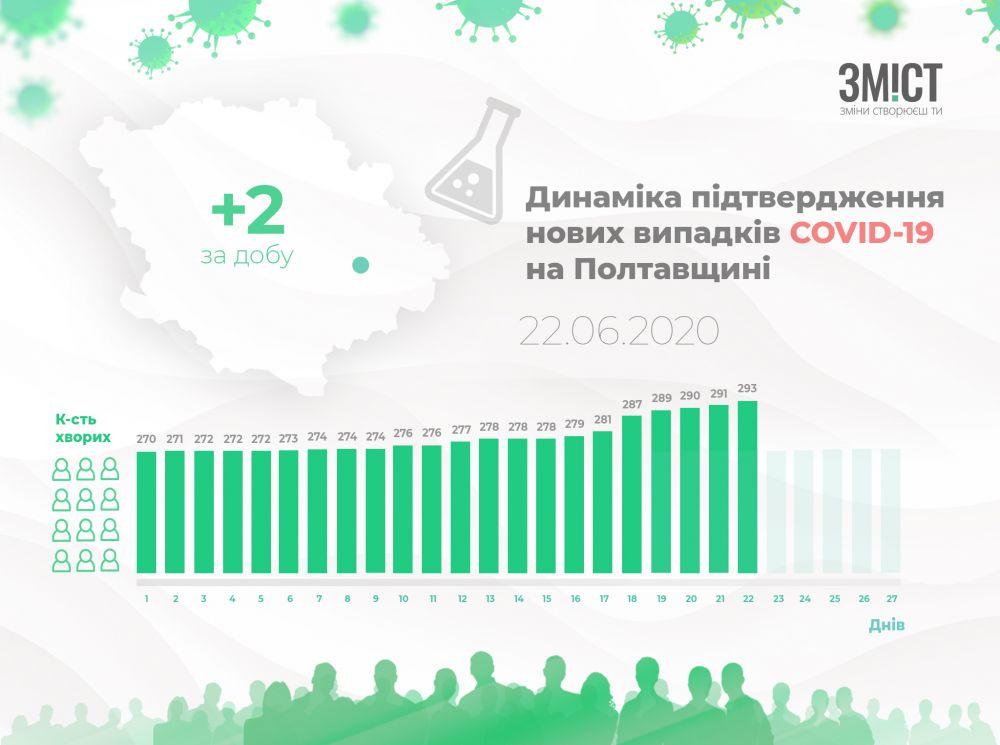 Динаміка поширення коронавірусу областю