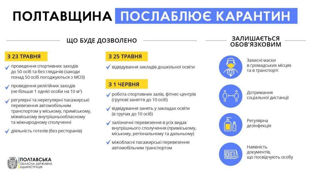 Які будуть послаблення з 23 травня на Полтавщині