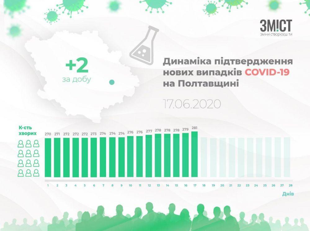 Динаміка поширення коронавірусу Полтавщиною у червні