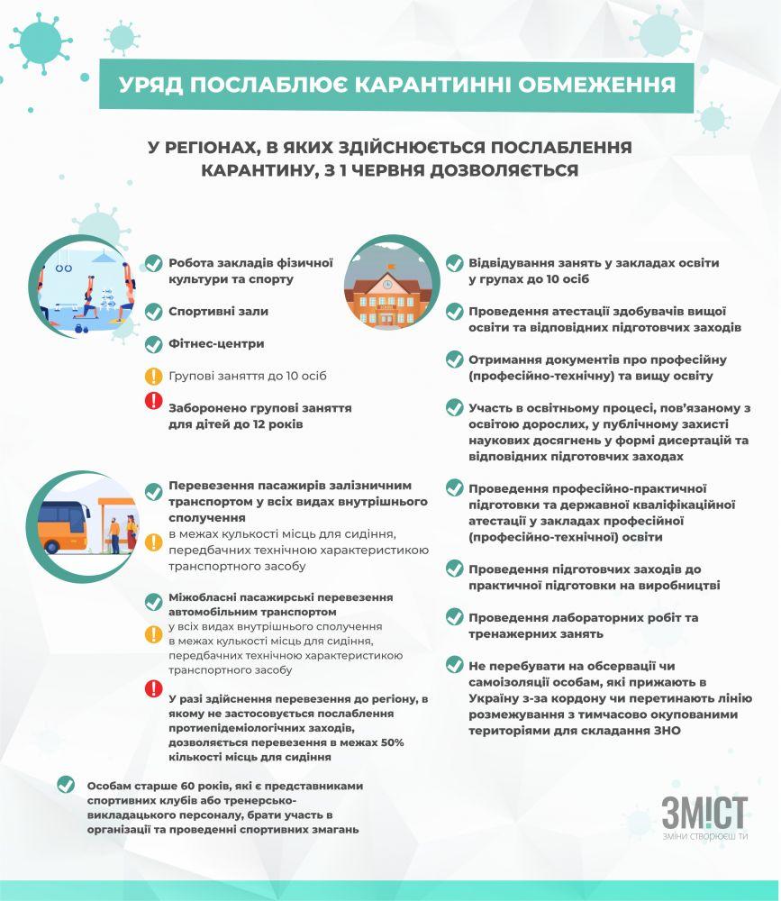 Інфографіка нових послаблень на Полтавщині